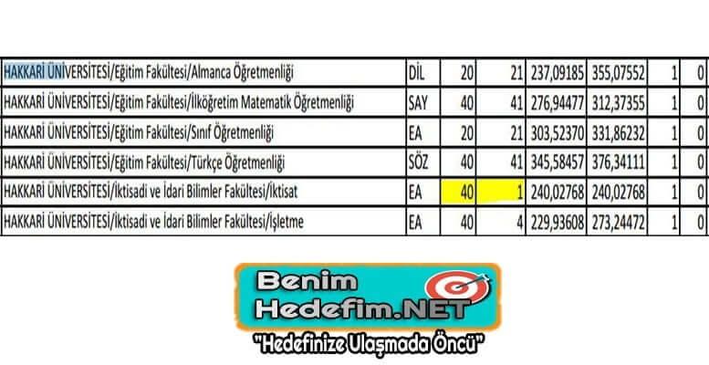 Üniversite Bölümleri Boş Kontenjanları
