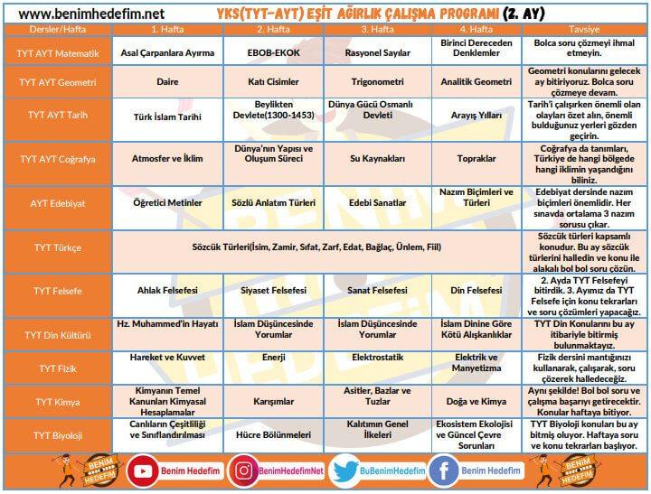 YKS(TYT-AYT) Çalışma Programları